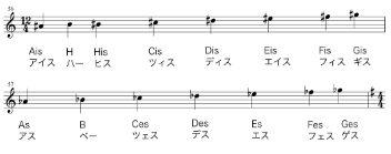 ドイツ音階クロマティック